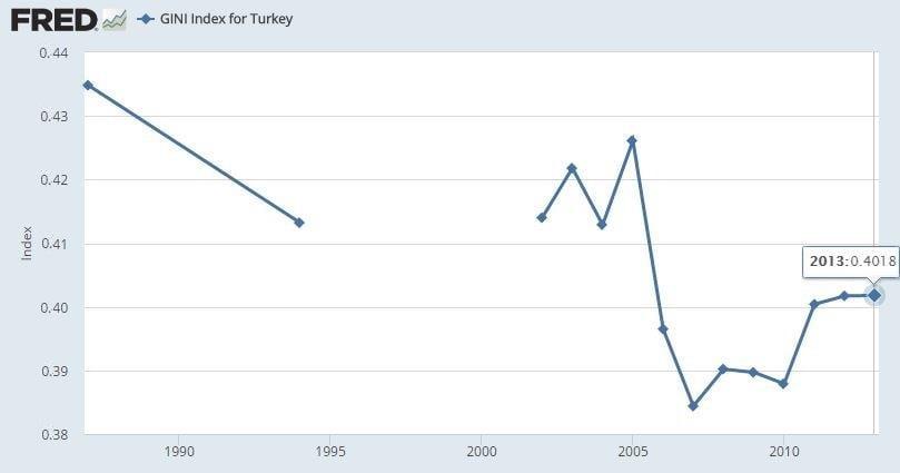 Gini Katsayısı Türkiye