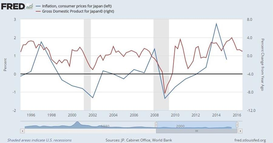 Japonya'da Deflasyon Kaynak: Stlouis FED(Amerika Merkez Bankası)